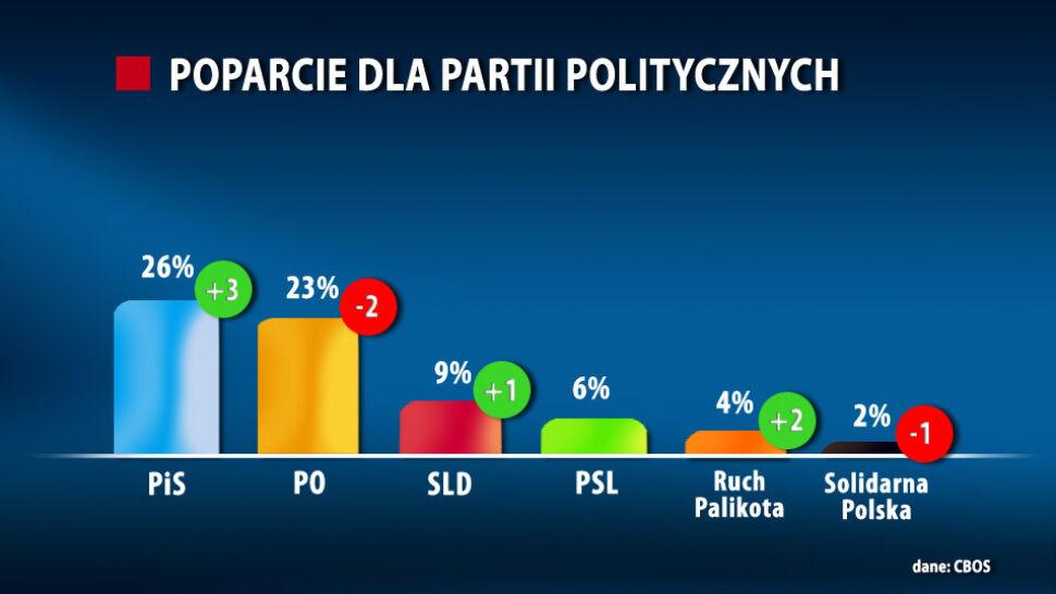 Sondaż: PiS liderem, PO się stacza. W Sejmie tylko cztery partie