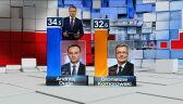 Wyniki sondażu late poll pracowni IPSOS