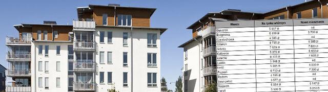 Ceny mieszkań wciąż rosną. Wyjątkiem jedno miasto