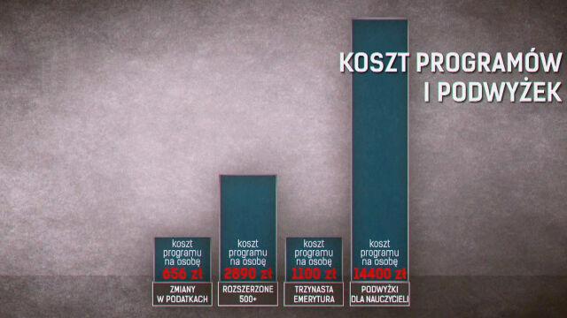 Chłodna kalkulacja i koszt jednego głosu. Jak PiS próbuje przyciągnąć Polaków