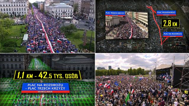 """Nawet sto tysięcy na ulicach Warszawy. """"Fakty"""" TVN policzyły demonstrantów"""