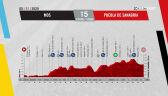 Profil 15. etapu Vuelta a Espana 2020