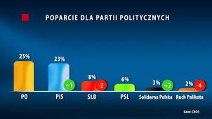 Sondaż: poparcie dla PO stabilne, PiS lekko w górę, Ruch Palikota za burtą