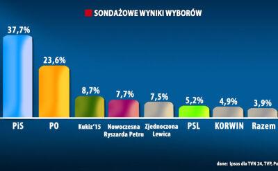Late poll z 90 procent komisji: 232 mandaty dla PiS