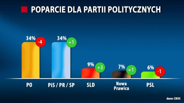 Sondaż: PO i PiS łeb w łeb. W Sejmie pięć partii
