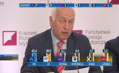 PKW: frekwencja jest rekordowa jeżeli chodzi o wybory do Parlamentu Europejskiego