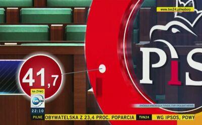 Rozkład głosów dla PiS na wsi i w miastach