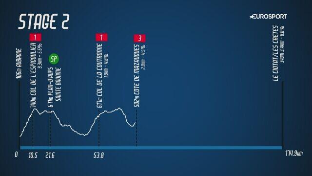 Tour de La Provence - podsumowanie 2. etapu