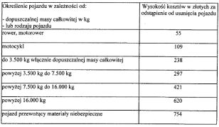 Nowe stawki za odstąpienie od usunięcia pojazdu Rada Warszawy