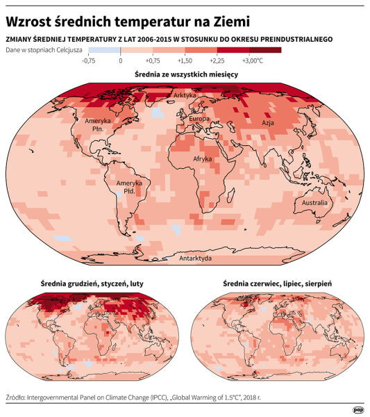 Wzrost średnich temperatur